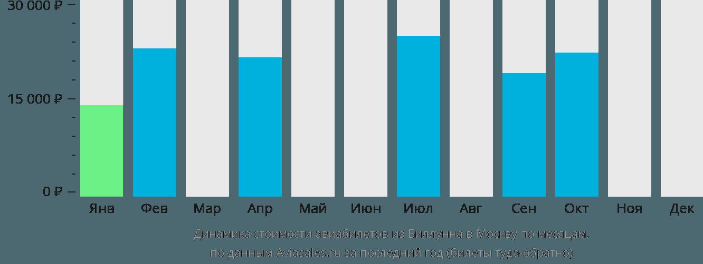 Динамика стоимости авиабилетов из Биллунна в Москву по месяцам
