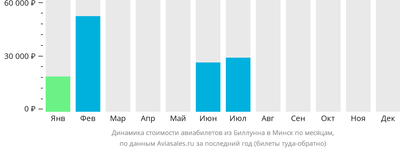 Динамика стоимости авиабилетов из Биллунна в Минск по месяцам