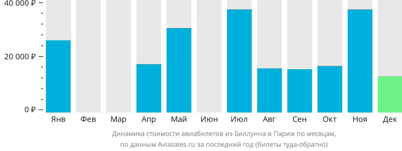 Динамика стоимости авиабилетов из Биллунна в Париж по месяцам