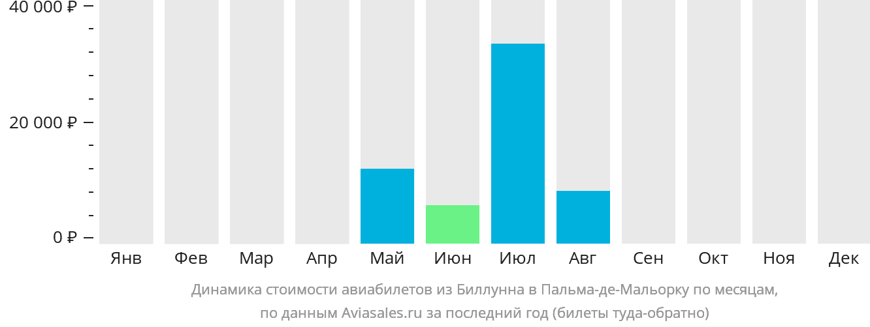 Динамика стоимости авиабилетов из Биллунна в Пальма-де-Майорку по месяцам