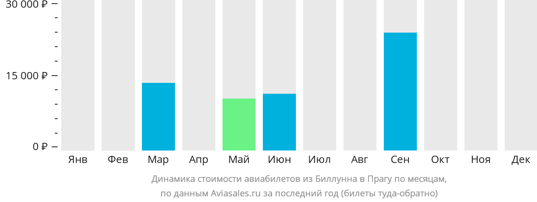 Динамика стоимости авиабилетов из Биллунна в Прагу по месяцам