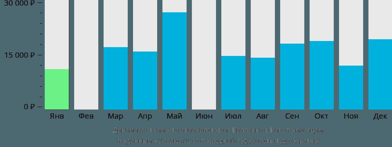 Динамика стоимости авиабилетов из Биллунна в Ригу по месяцам
