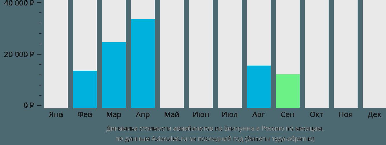 Динамика стоимости авиабилетов из Биллунна в Россию по месяцам