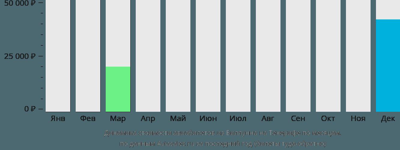 Динамика стоимости авиабилетов из Биллунна на Тенерифе по месяцам