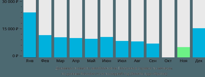Динамика стоимости авиабилетов из Биллунна в Украину по месяцам