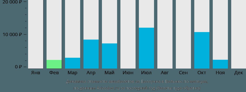 Динамика стоимости авиабилетов из Биллунна в Вильнюс по месяцам