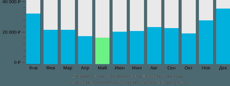Динамика стоимости авиабилетов из Болоньи по месяцам