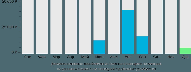 Динамика стоимости авиабилетов из Болоньи в Лансароте по месяцам