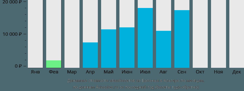 Динамика стоимости авиабилетов из Болоньи в Альгеро по месяцам