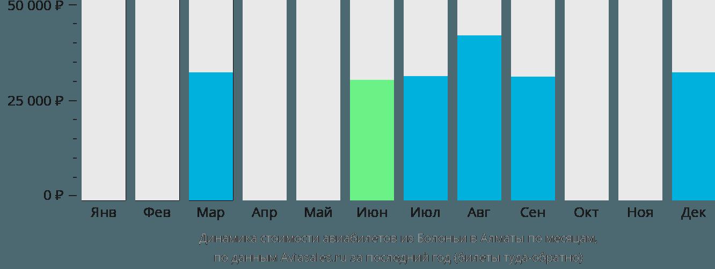 Динамика стоимости авиабилетов из Болоньи в Алматы по месяцам