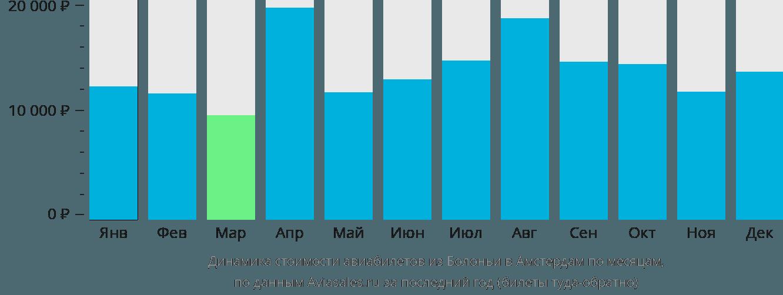 Динамика стоимости авиабилетов из Болоньи в Амстердам по месяцам