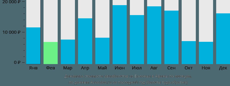Динамика стоимости авиабилетов из Болоньи в Афины по месяцам