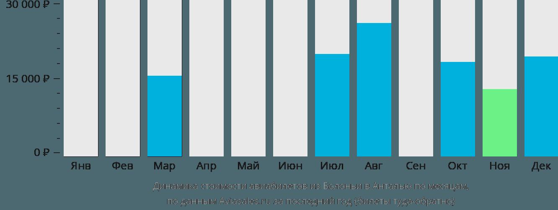 Динамика стоимости авиабилетов из Болоньи в Анталью по месяцам