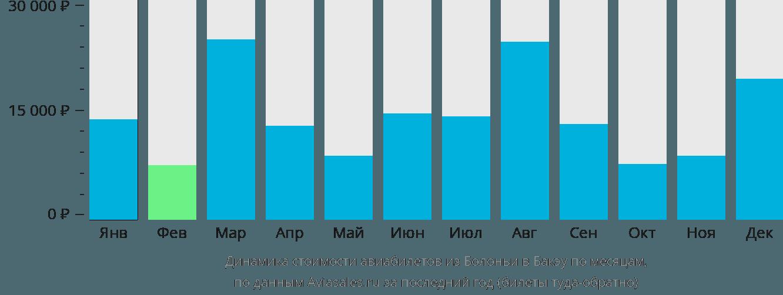 Динамика стоимости авиабилетов из Болоньи в Бакэу по месяцам