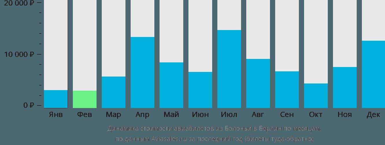 Динамика стоимости авиабилетов из Болоньи в Берлин по месяцам