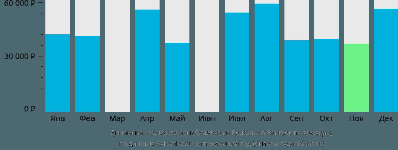 Динамика стоимости авиабилетов из Болоньи в Бангкок по месяцам
