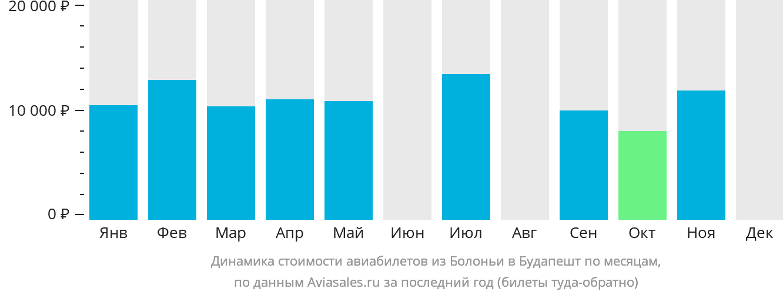 Динамика стоимости авиабилетов из Болоньи в Будапешт по месяцам