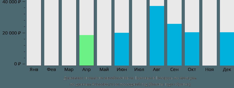Динамика стоимости авиабилетов из Болоньи в Беларусь по месяцам