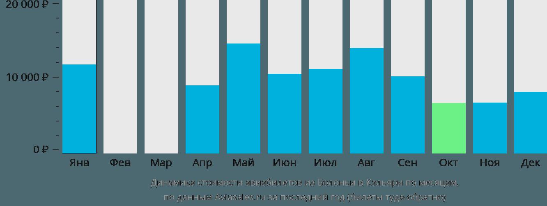 Динамика стоимости авиабилетов из Болоньи в Кальяри по месяцам