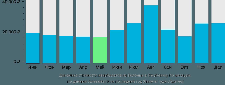 Динамика стоимости авиабилетов из Болоньи в Касабланку по месяцам