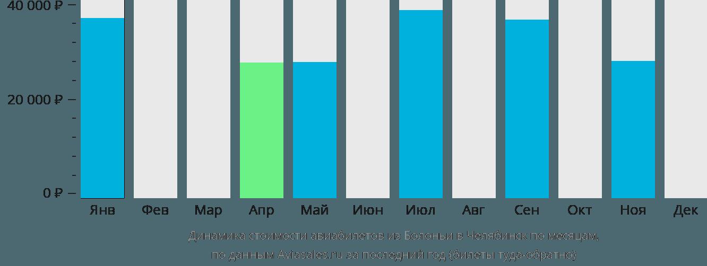 Динамика стоимости авиабилетов из Болоньи в Челябинск по месяцам