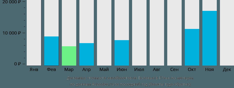 Динамика стоимости авиабилетов из Болоньи в Кёльн по месяцам