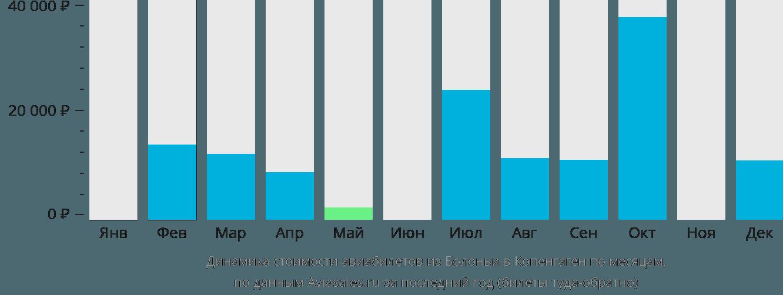 Динамика стоимости авиабилетов из Болоньи в Копенгаген по месяцам
