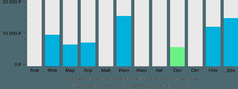 Динамика стоимости авиабилетов из Болоньи в Чехию по месяцам