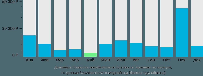 Динамика стоимости авиабилетов из Болоньи в Германию по месяцам