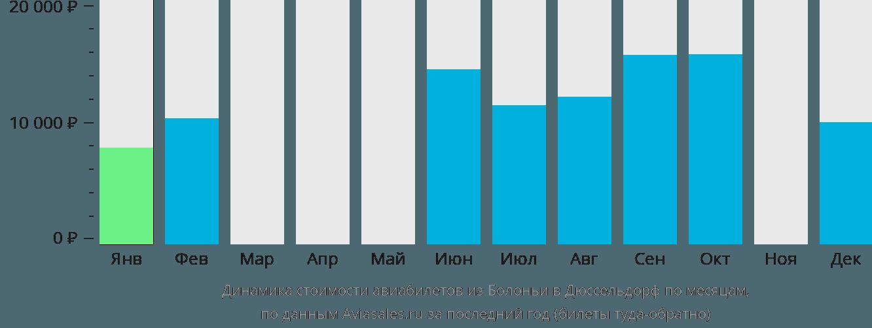 Динамика стоимости авиабилетов из Болоньи в Дюссельдорф по месяцам