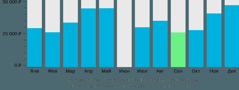 Динамика стоимости авиабилетов из Болоньи в Дубай по месяцам