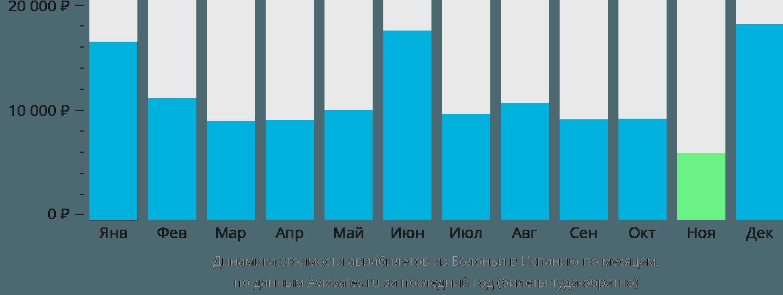 Динамика стоимости авиабилетов из Болоньи в Испанию по месяцам
