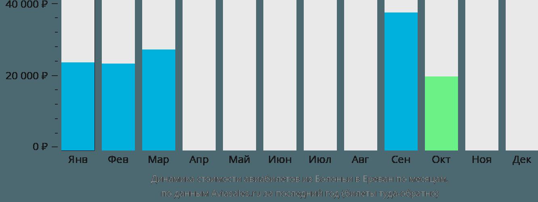 Динамика стоимости авиабилетов из Болоньи в Ереван по месяцам