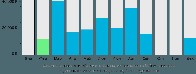 Динамика стоимости авиабилетов из Болоньи во Франкфурт-на-Майне по месяцам
