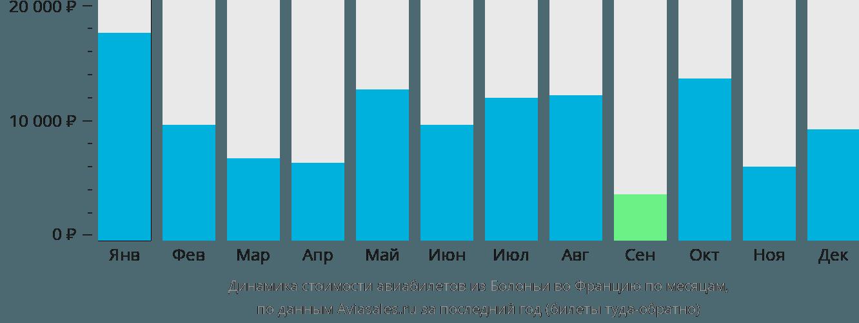 Динамика стоимости авиабилетов из Болоньи во Францию по месяцам