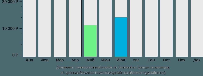 Динамика стоимости авиабилетов из Болоньи в Гданьск по месяцам