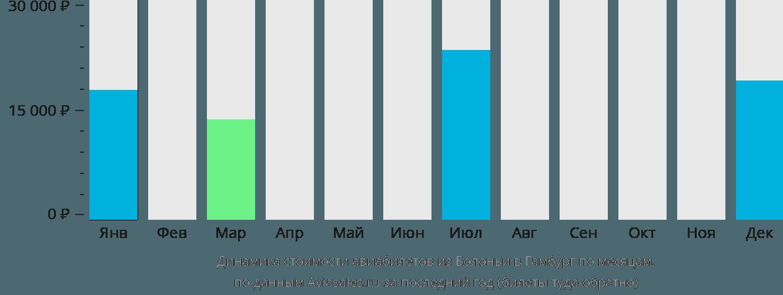 Динамика стоимости авиабилетов из Болоньи в Гамбург по месяцам