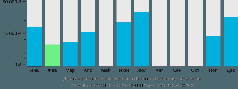 Динамика стоимости авиабилетов из Болоньи в Хельсинки по месяцам