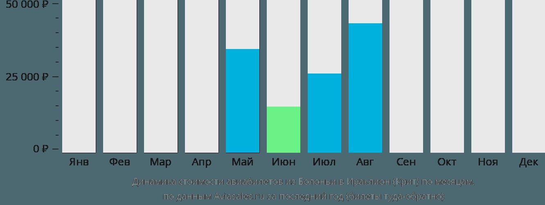 Динамика стоимости авиабилетов из Болоньи в Ираклион (Крит) по месяцам