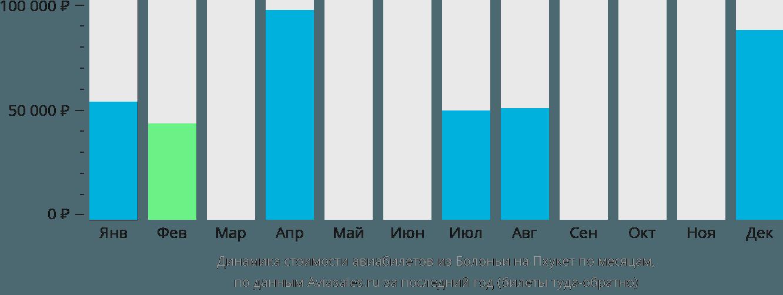 Динамика стоимости авиабилетов из Болоньи на Пхукет по месяцам
