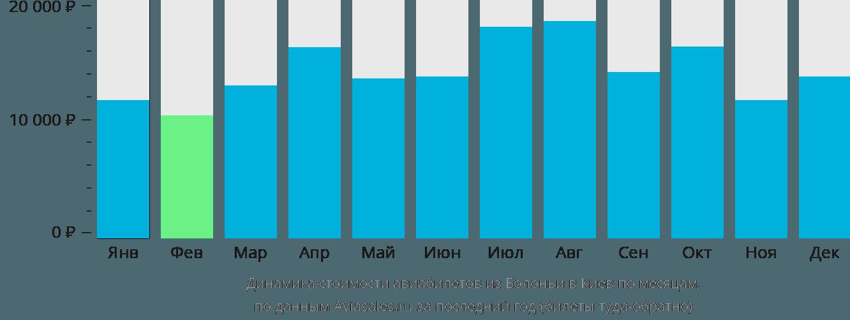 Динамика стоимости авиабилетов из Болоньи в Киев по месяцам