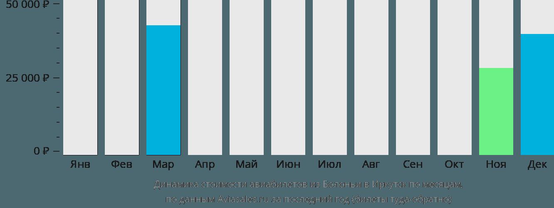 Динамика стоимости авиабилетов из Болоньи в Иркутск по месяцам