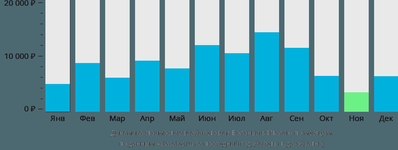 Динамика стоимости авиабилетов из Болоньи в Италию по месяцам