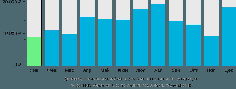 Динамика стоимости авиабилетов из Болоньи в Кишинёв по месяцам