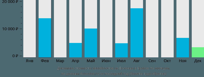Динамика стоимости авиабилетов из Болоньи в Краков по месяцам