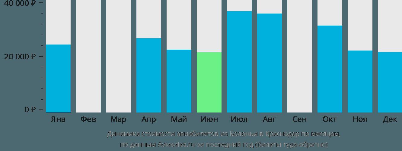 Динамика стоимости авиабилетов из Болоньи в Краснодар по месяцам