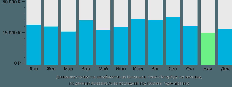 Динамика стоимости авиабилетов из Болоньи в Санкт-Петербург по месяцам