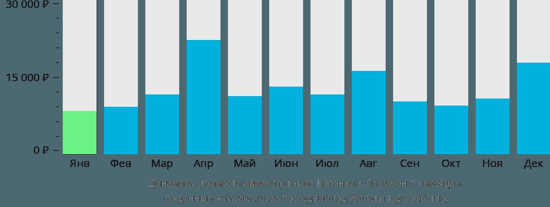 Динамика стоимости авиабилетов из Болоньи в Лиссабон по месяцам