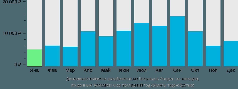 Динамика стоимости авиабилетов из Болоньи в Лондон по месяцам
