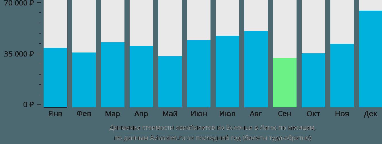 Динамика стоимости авиабилетов из Болоньи в Лагос по месяцам